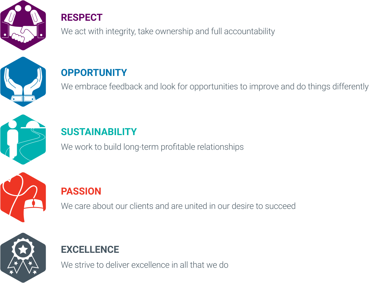 Our TMF Group values
