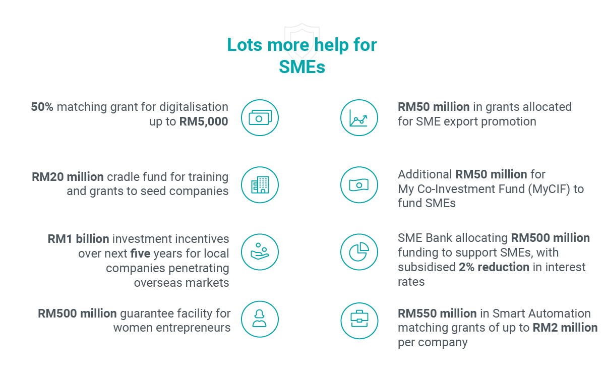 Malaysia help for SMEs