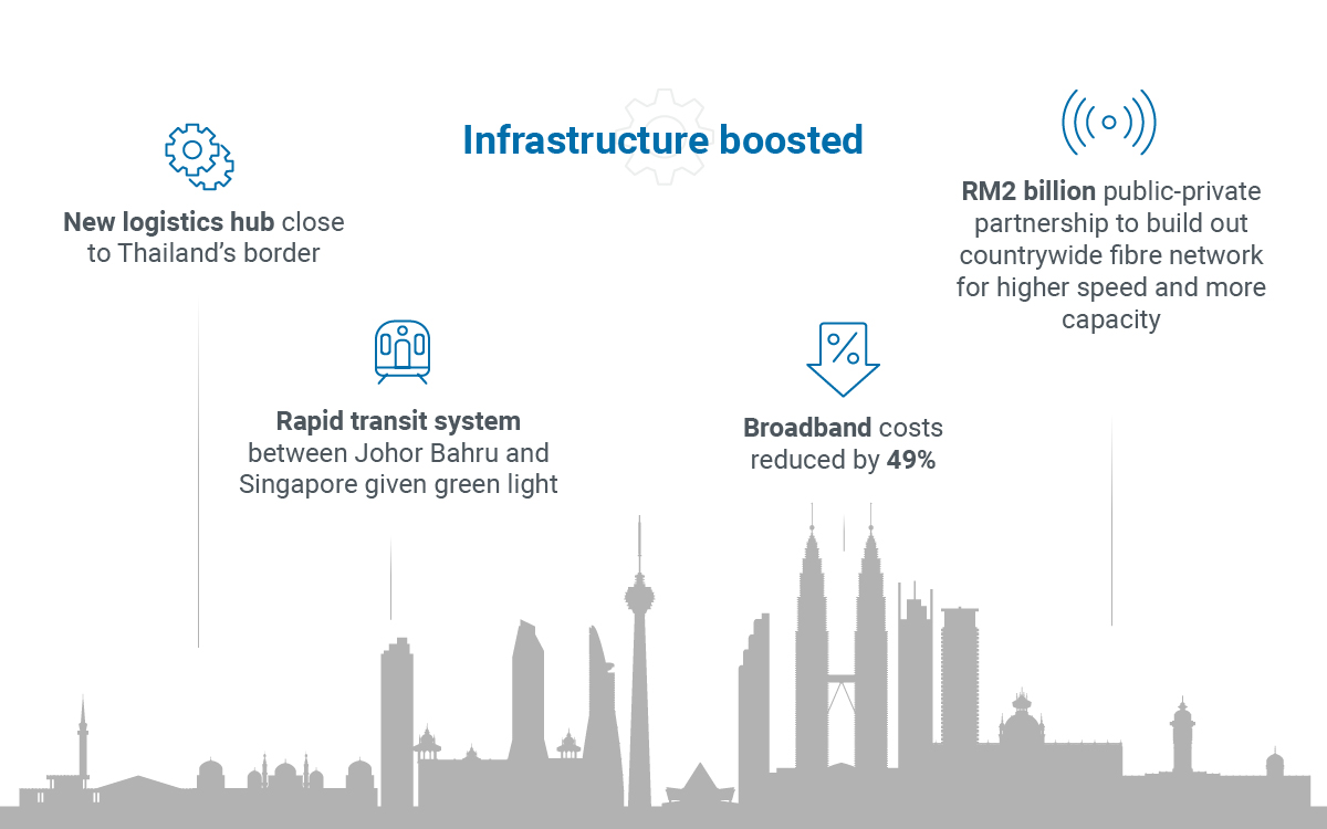 Malaysia infrastructure boosted