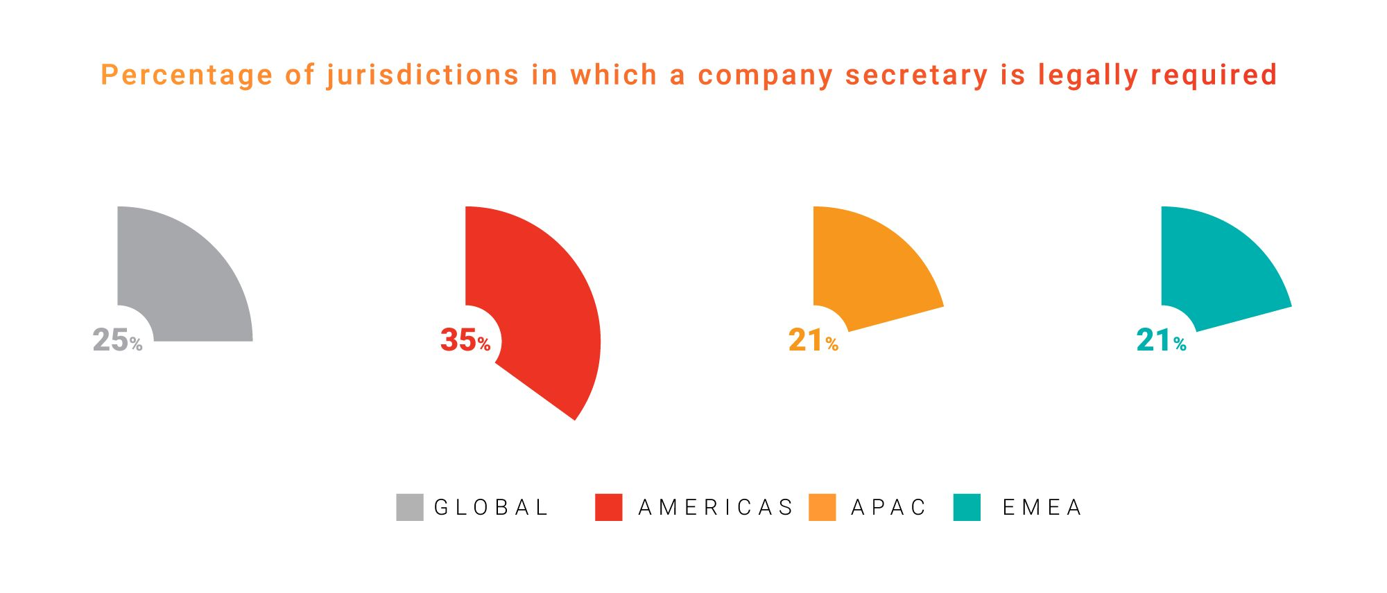 Percentage of jurisdiction a company secretarial is legally required