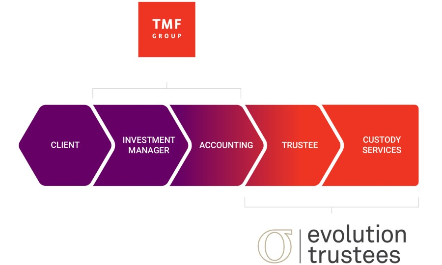 Managed Investment Trust set-up