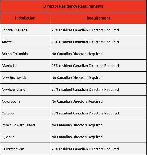 Canada Director Requirements