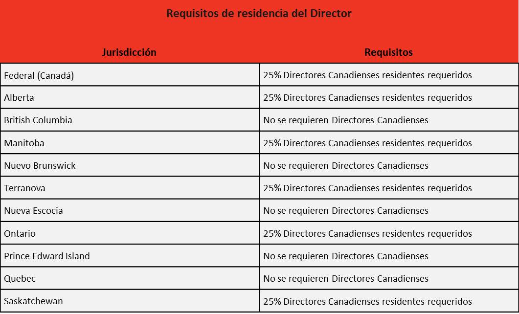 Canada directors requirements SPA