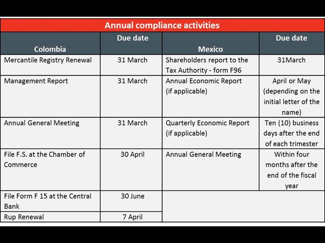 Colombia and mexico compliance activities