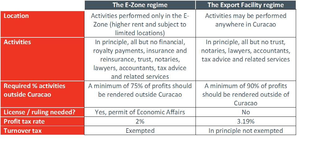 Curacao tax regimes