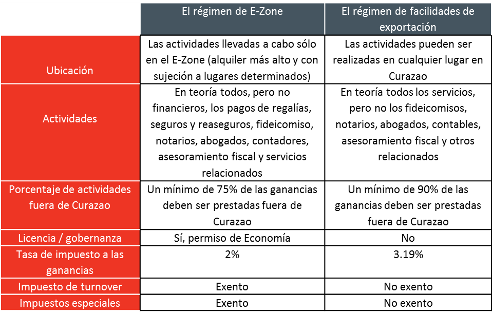 Curacao tax regimes SPA