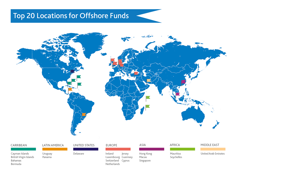 Top 20 locations for offshore funds